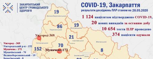 На Закарпатті за добу не зареєстровано летальних випадків від COVID-19.