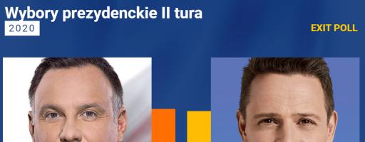 Дуда з мінімальною перевагою перемагає на виборах у Польщі, – екзитпол